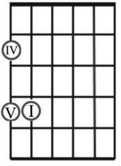 I IV V A