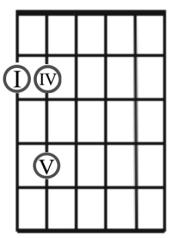 I IV V E