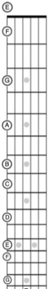 notes on e string